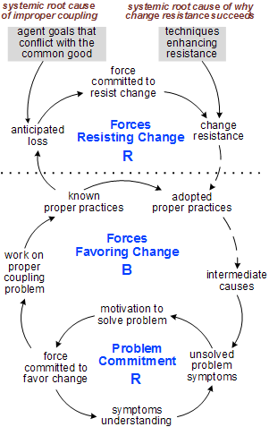 The Four Subproblems of the Sustainability Problem