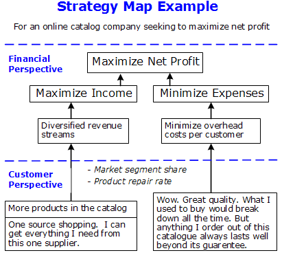 introduction to strategy maps