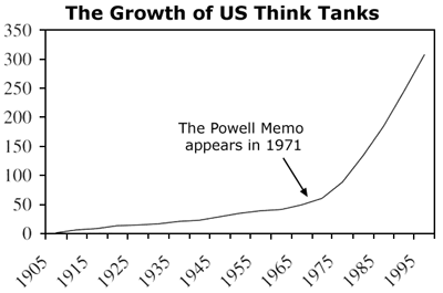 the powell memo with commentary