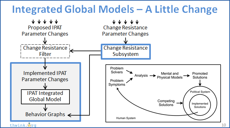 video - adding change resistance to integrated global models resistance to change diagram