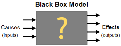 Do black box trading systems really work