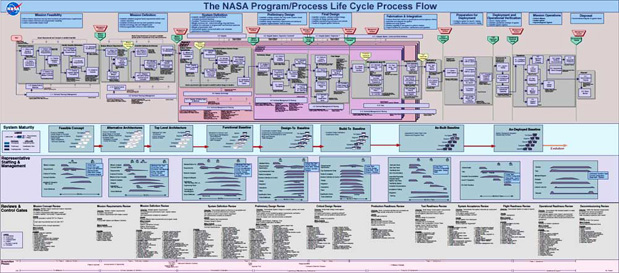 Analytical approach toolconceptdefinition click on the image to see the full size diagram every item on the diagram is a smaller problem to solve nasa broke the problem down into dozens of ccuart Image collections