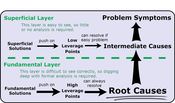 root cause analysis  concept  definition