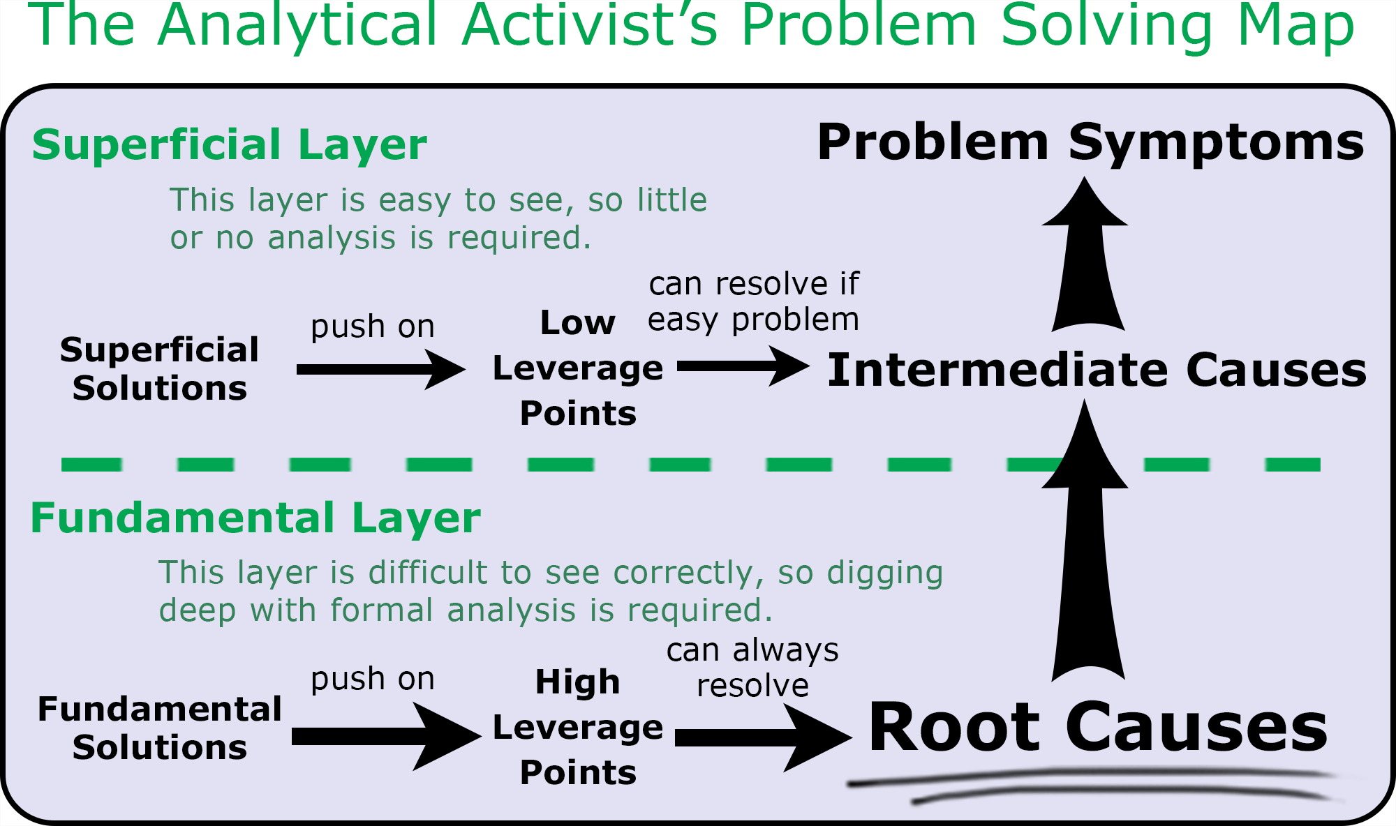 Root Cause - Tool/Concept/Definition