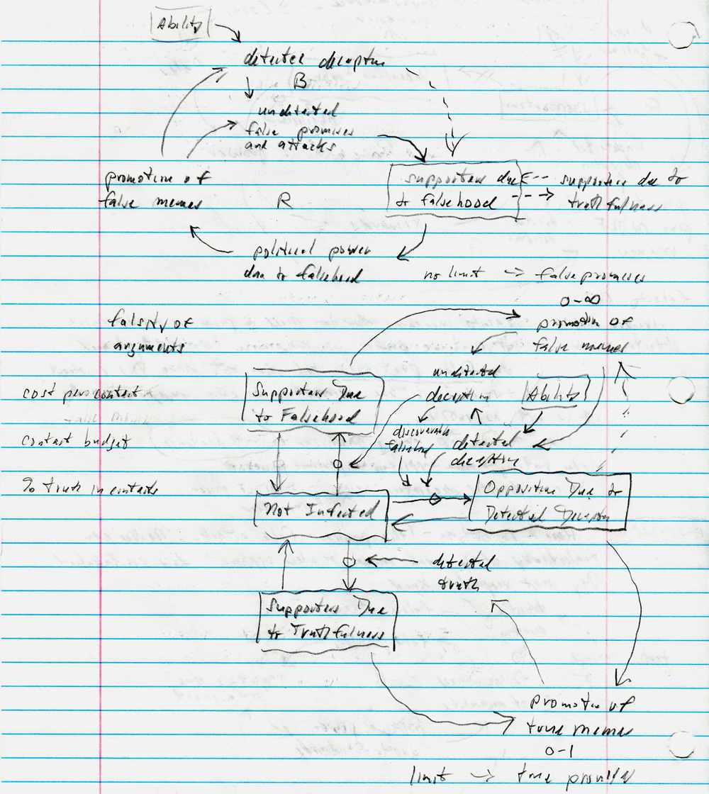 Causal loop diagram toolconceptdefinition on the next notebook page ccuart Images