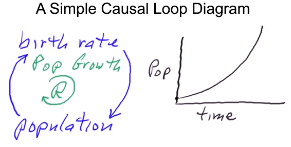 Causal loop diagram toolconceptdefinition population growth cld ccuart Images