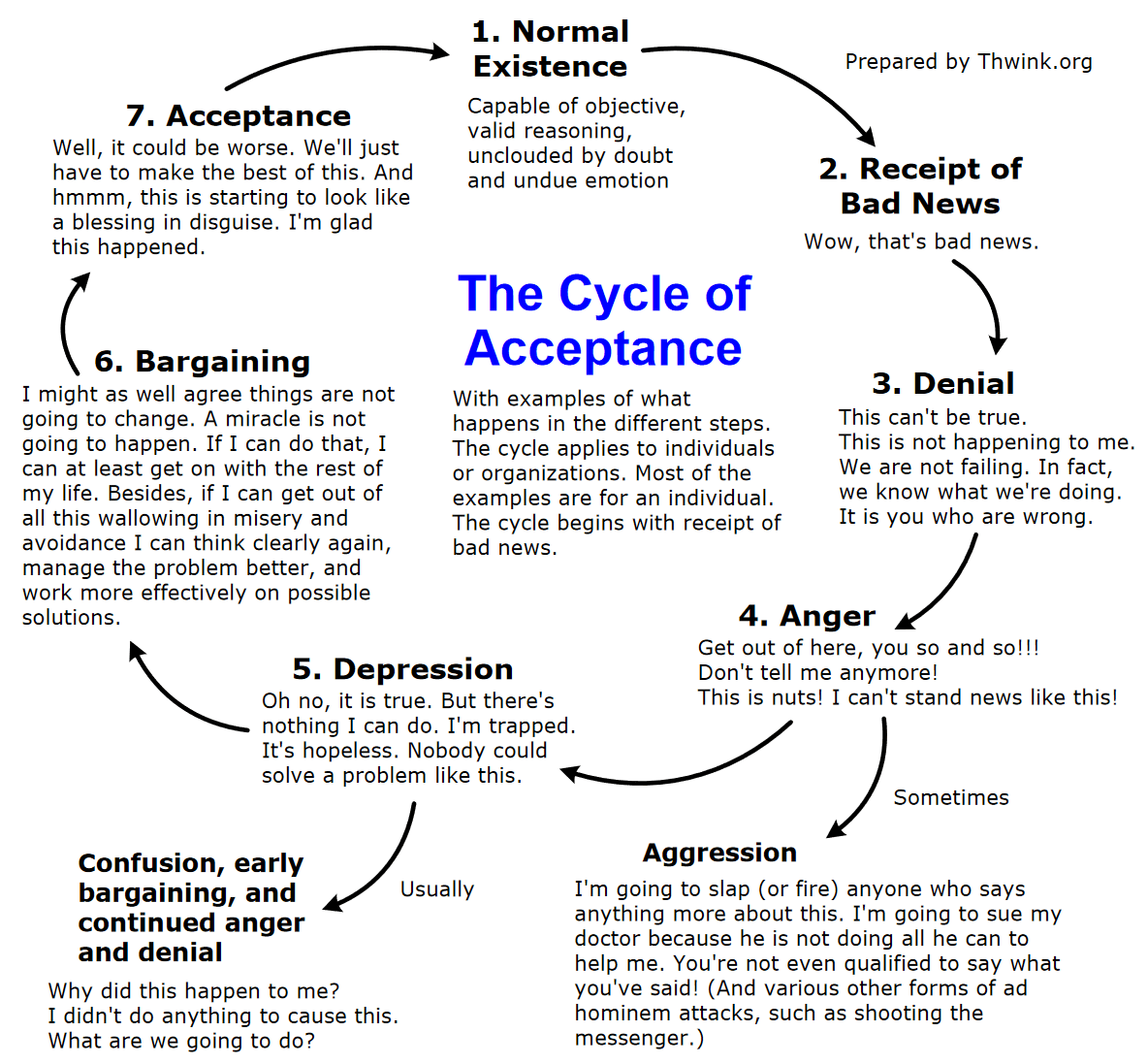 Cycle Of Acceptance Toolconceptdefinition