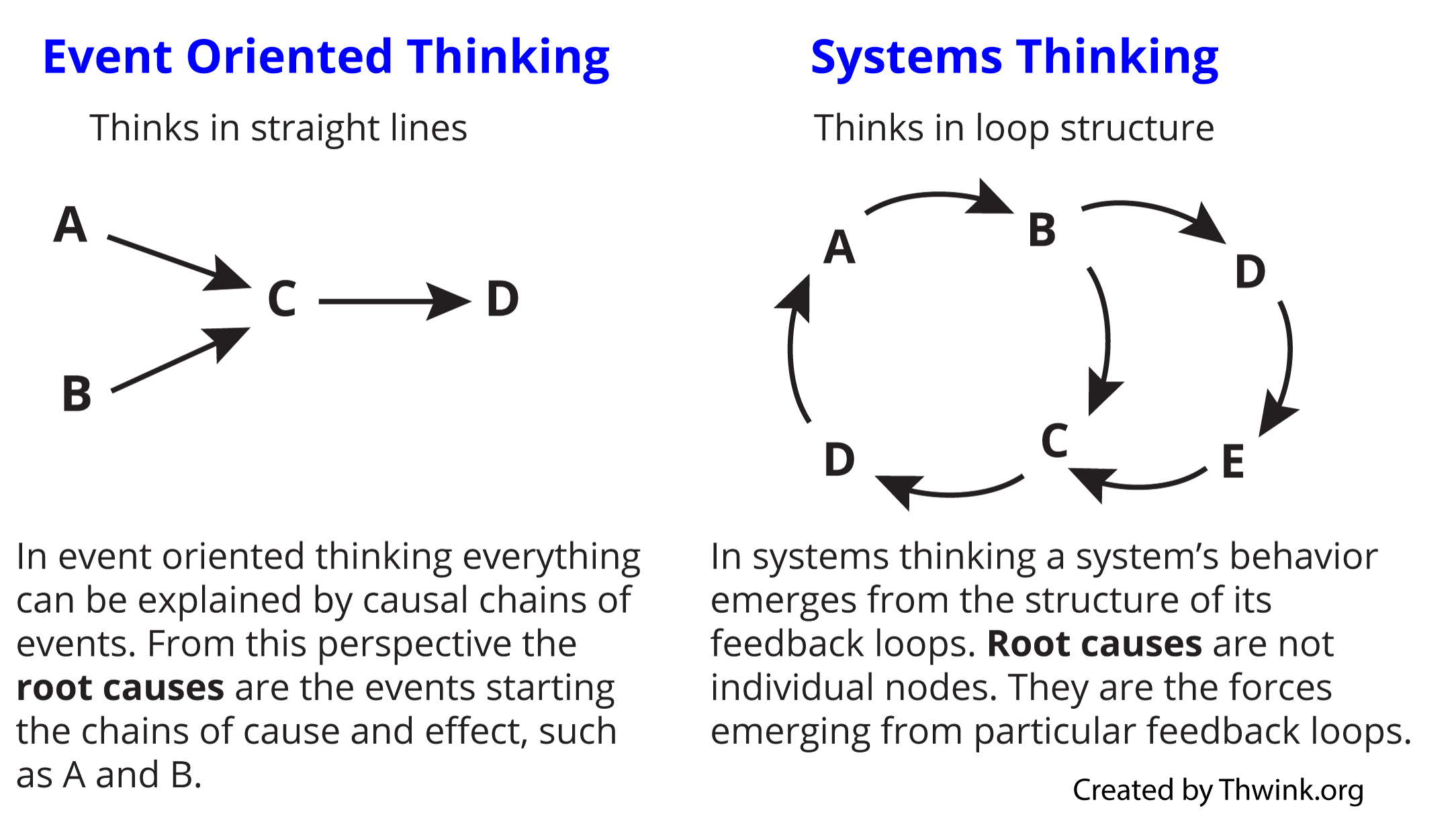 Event oriented thinking toolconceptdefinition diagram of event oriented thinking pooptronica
