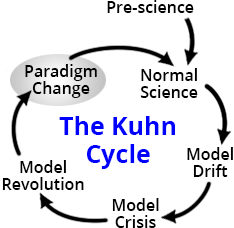 Kuhn Cycle, paradigm change