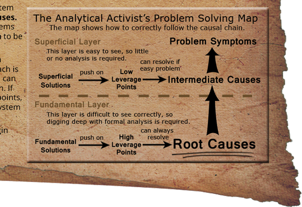 an analysis of war solves problems