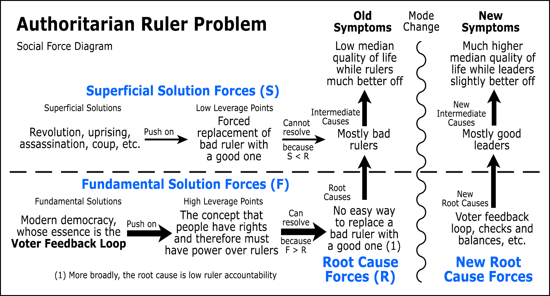 Social Force Diagrams Tool Concept Definition Rules Of Block Diagram Reduction One Historys Most Intractable Problems Was Autocratic Rule By Countless Warlords Dictators And Kings The Ruler Problem Eventually