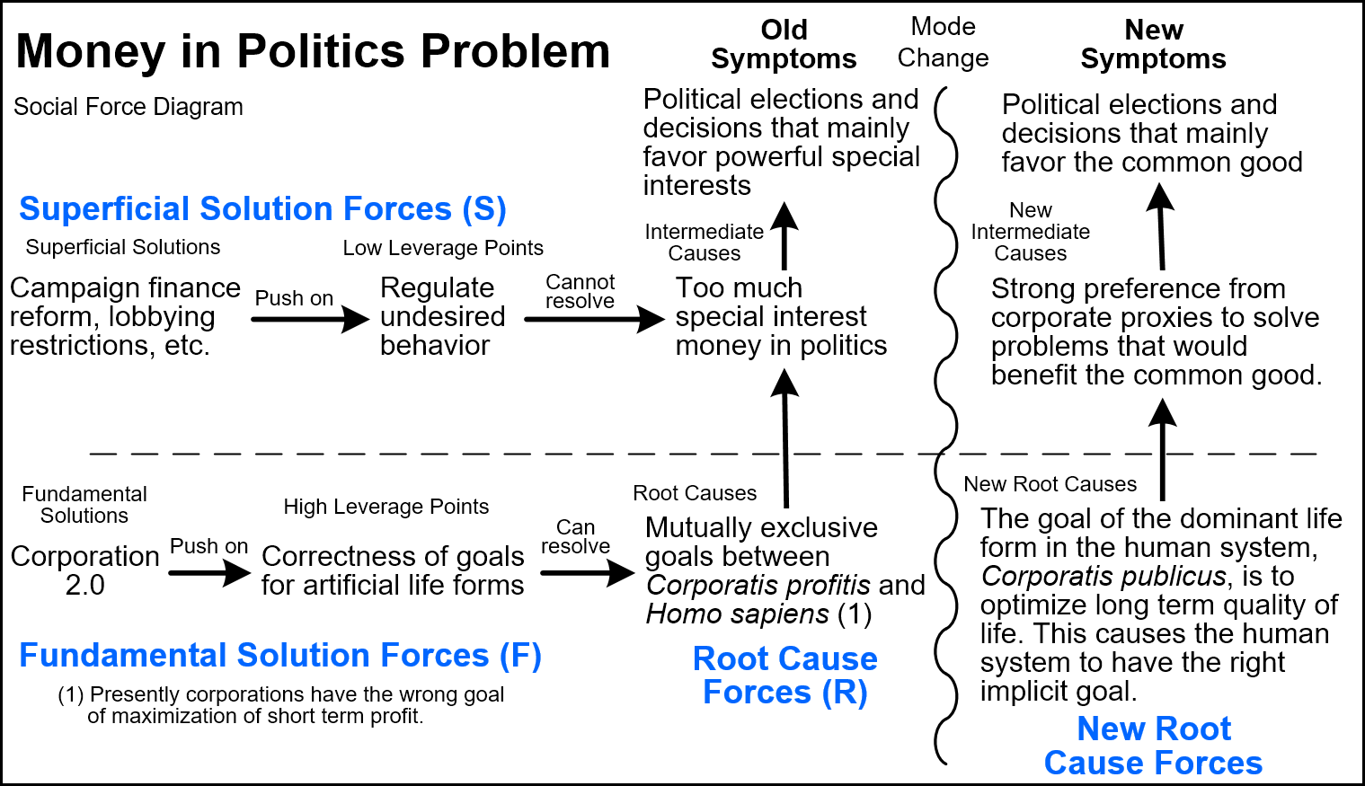 Social Force Diagrams - Tool/Concept/Definition