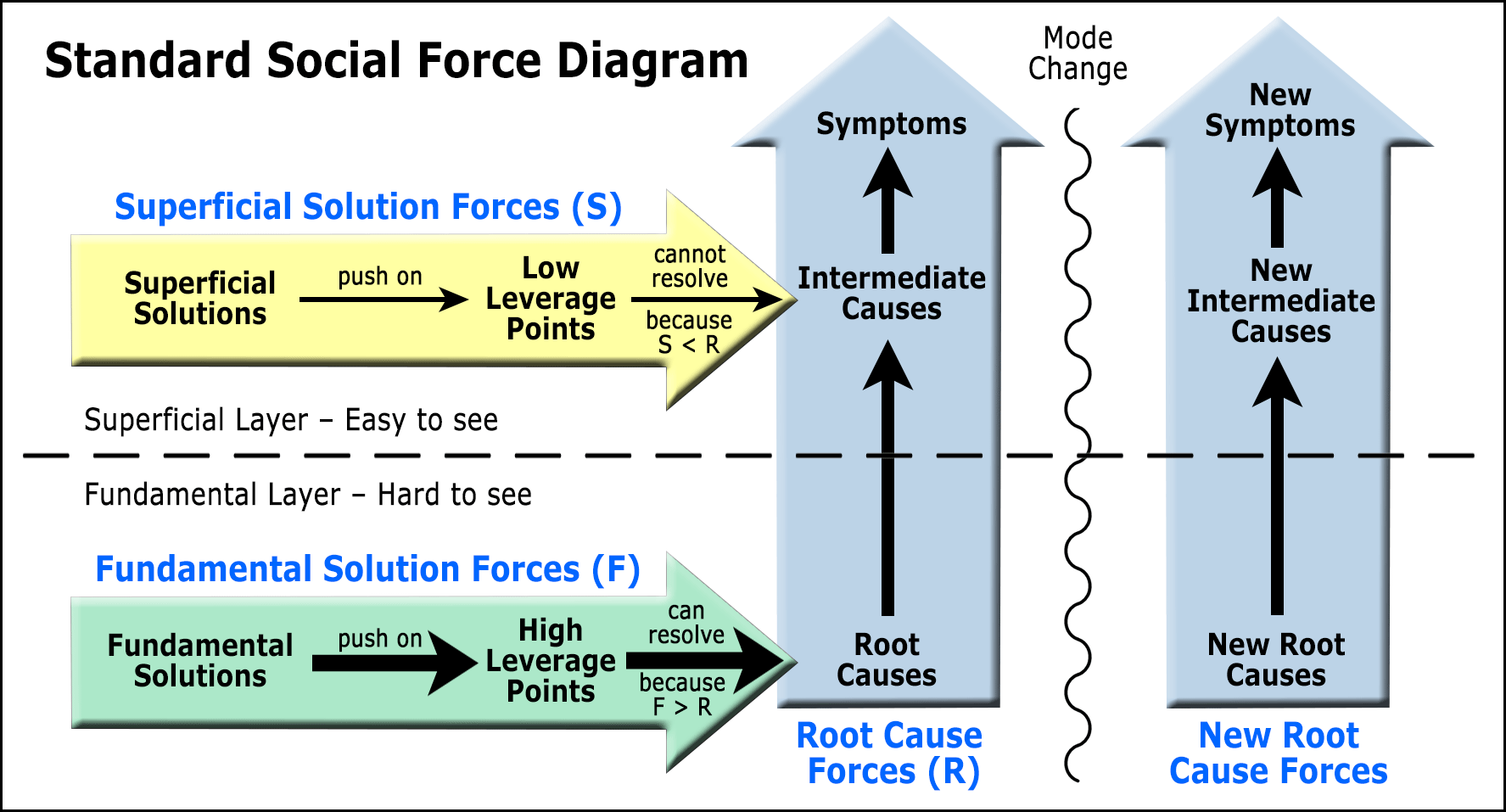 social force diagrams  concept  definition