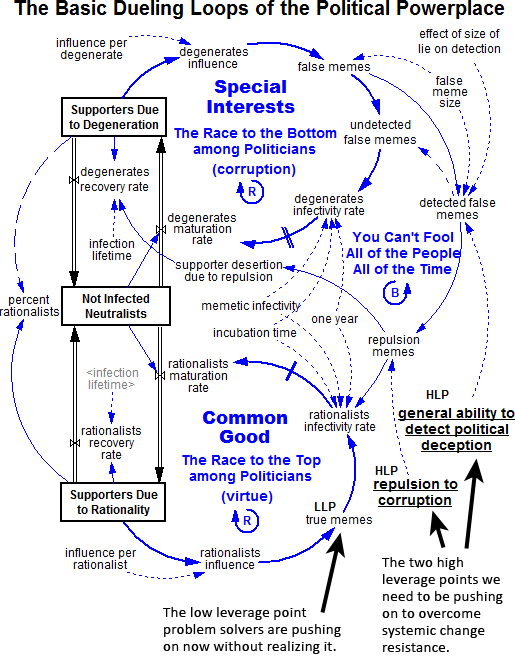 System dynamics toolconceptdefinition dueling loops model ccuart Images