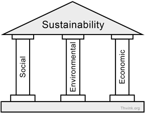 Definition Of Environmental Sustainability