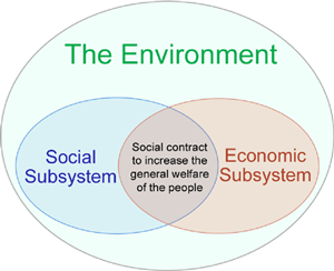 The Three Pillars of Sustainability