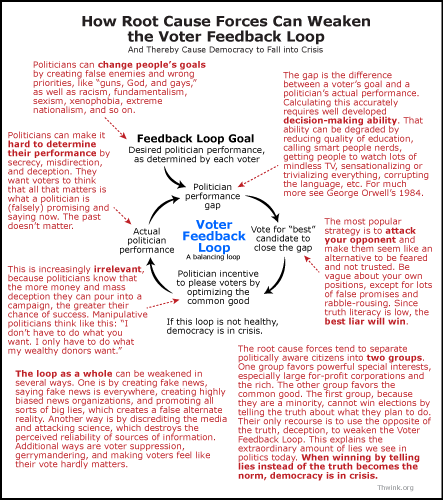 Annotated Voter Feedback Loop