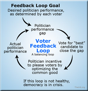 Voter Feedback Loop