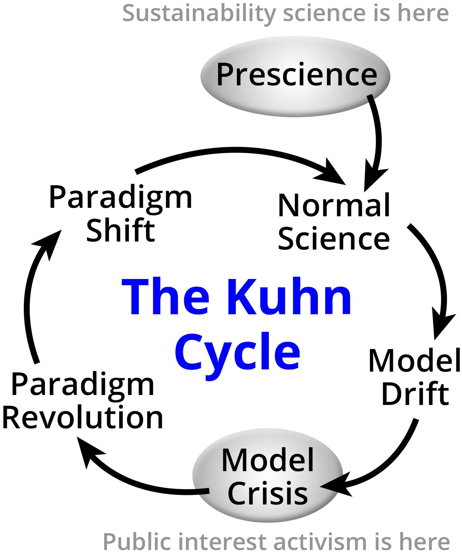 kuhn post common technology essay