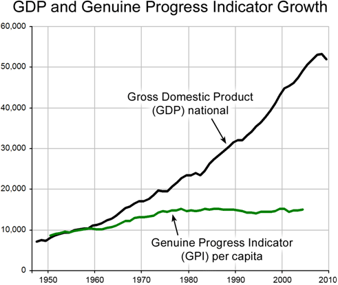Graph of GDP and GPI Growth