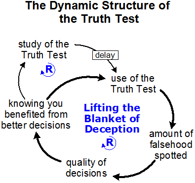 Truth test model