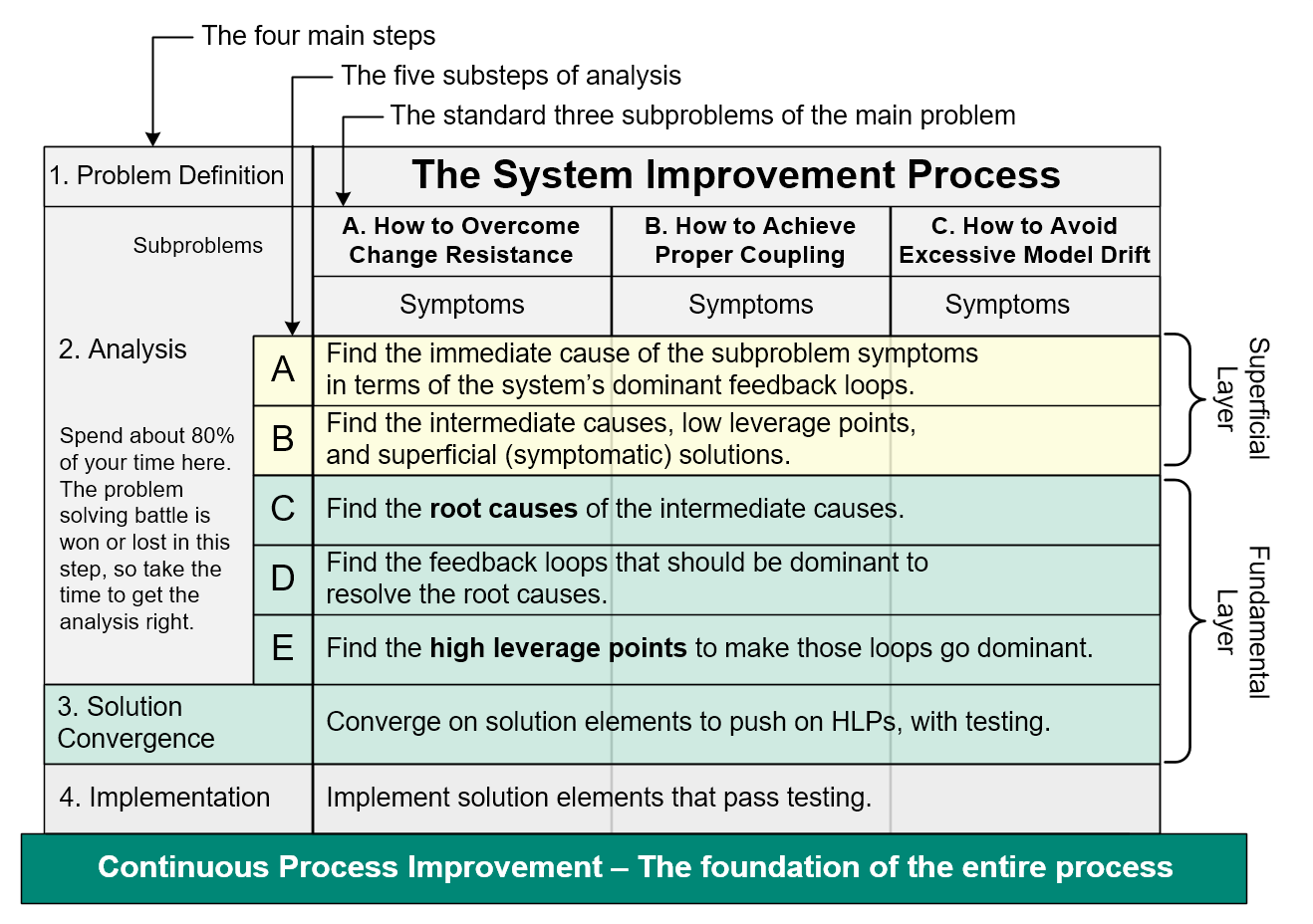 the goal of systems analysis is to determine