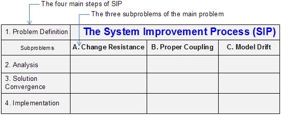 SIP subproblems and main steps