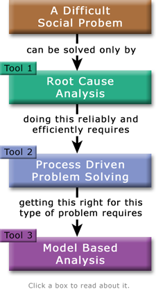 Diagram of three main tools