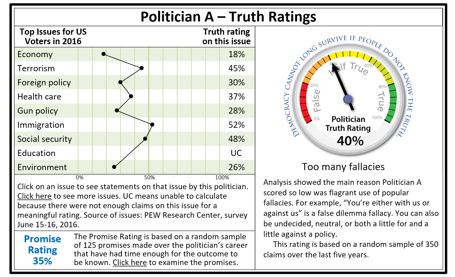 Politician Truth Rating mockup